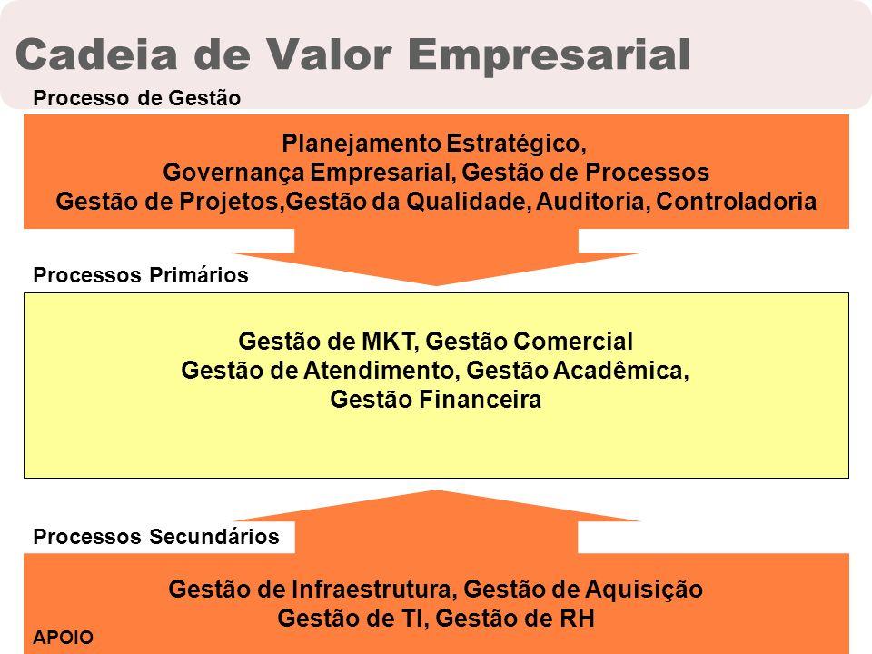 Cadeia de Valor Empresarial Gestão de MKT, Gestão Comercial Gestão de Atendimento, Gestão Acadêmica, Gestão Financeira Gestão de Infraestrutura, Gestã
