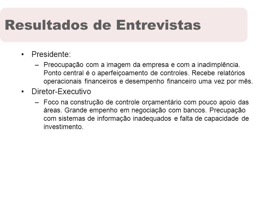 Resultados de Entrevistas Presidente: –Preocupação com a imagem da empresa e com a inadimplência. Ponto central é o aperfeiçoamento de controles. Rece