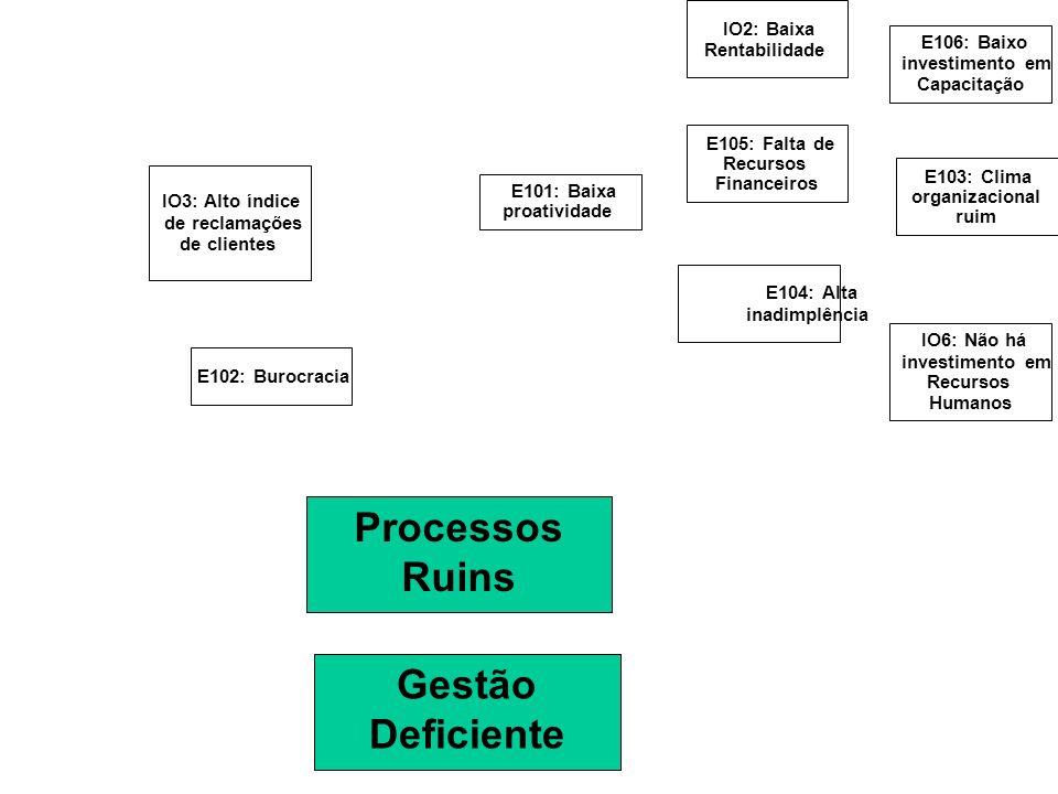 E105: Falta de Recursos Financeiros IO2: Baixa Rentabilidade E104: Alta inadimplência IO3: Alto índice de reclamações de clientes E103: Clima organiza