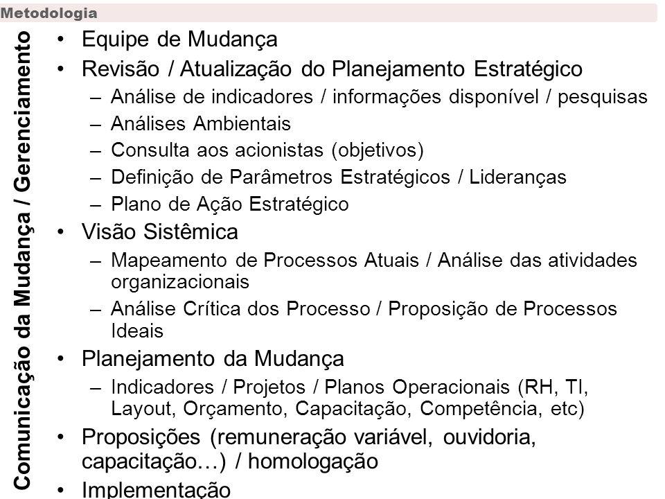 Metodologia Equipe de Mudança Revisão / Atualização do Planejamento Estratégico –Análise de indicadores / informações disponível / pesquisas –Análises