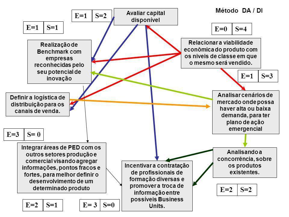 Avaliar capital disponível Relacionar a viabilidade econômica do produto com os niveis de classe em que o mesmo será vendido.