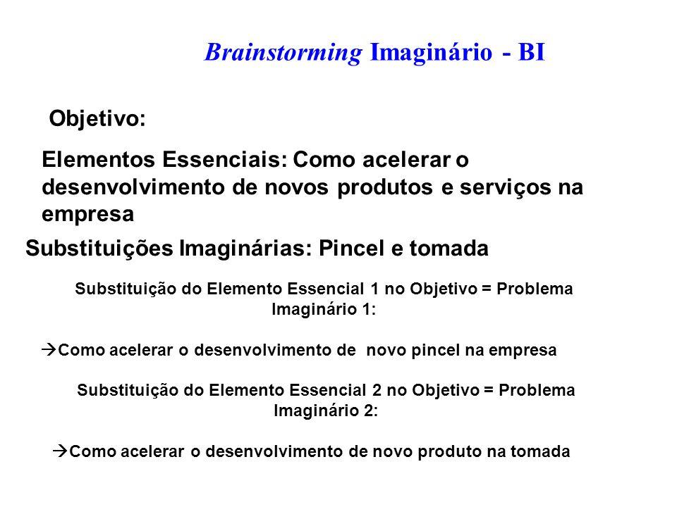 Brainstorming Imaginário - BI Objetivo: Elementos Essenciais: Como acelerar o desenvolvimento de novos produtos e serviços na empresa Substituição do