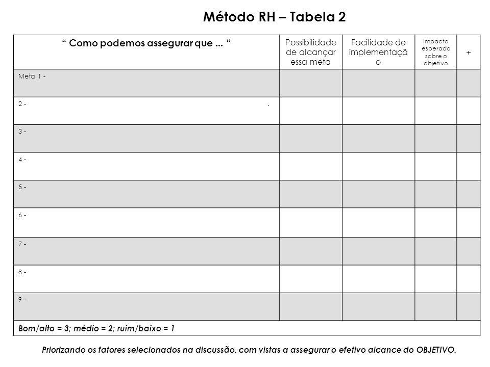 Método RH – Tabela 2 Como podemos assegurar que... Possibilidade de alcançar essa meta Facilidade de implementaçã o Impacto esperado sobre o objetivo