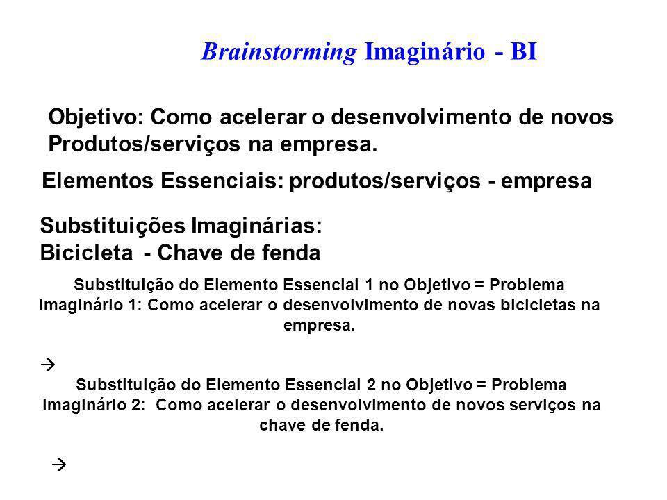 Brainstorming Imaginário - BI Objetivo: Como acelerar o desenvolvimento de novos Produtos/serviços na empresa.