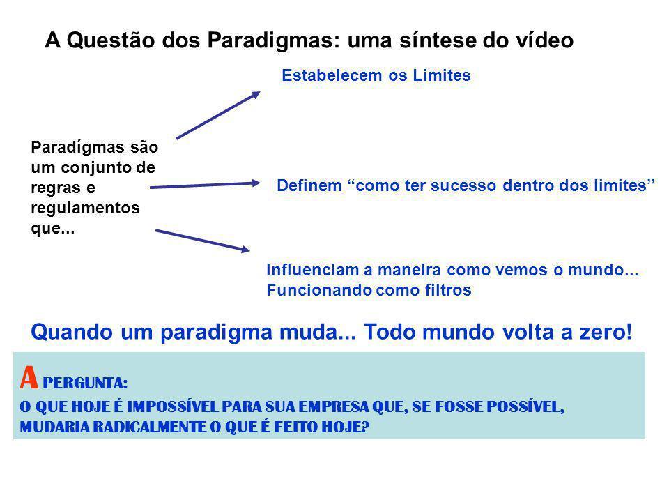 A Questão dos Paradigmas: uma síntese do vídeo Paradígmas são um conjunto de regras e regulamentos que... Estabelecem os Limites Definem como ter suce
