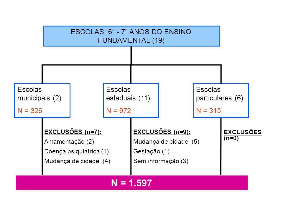 ESCOLAS: 6° - 7° ANOS DO ENSINO FUNDAMENTAL (19) Escolas municipais (2) N = 326 Escolas municipais (2) N = 326 Escolas estaduais (11) N = 972 Escolas