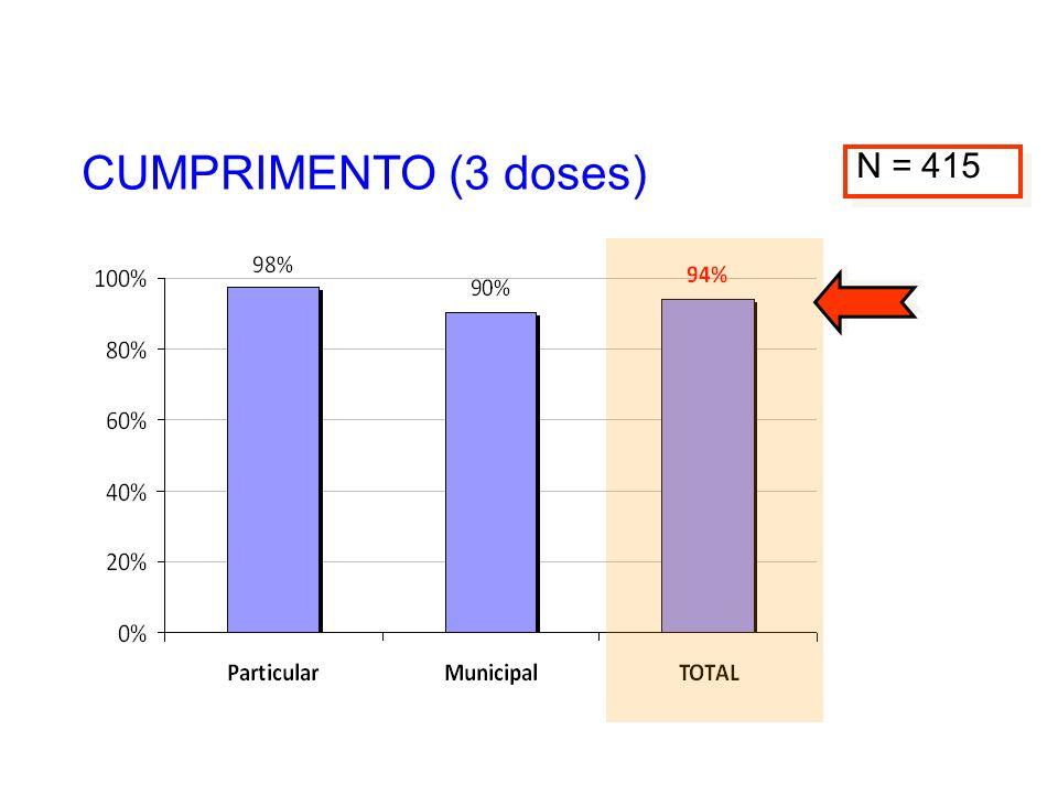 CUMPRIMENTO (3 doses) N = 415