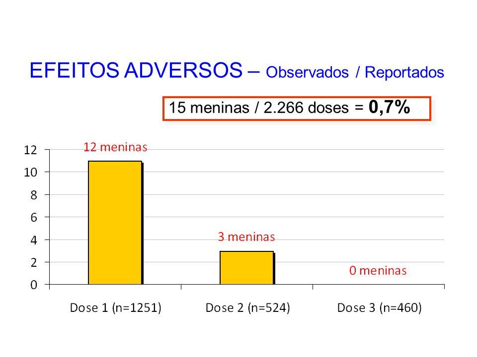 EFEITOS ADVERSOS – Observados / Reportados 15 meninas / 2.266 doses = 0,7%