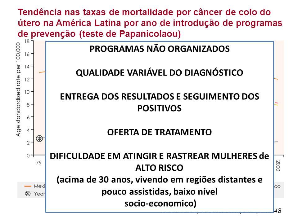 Tendência nas taxas de mortalidade por câncer de colo do útero na América Latina por ano de introdução de programas de prevenção (teste de Papanicolao