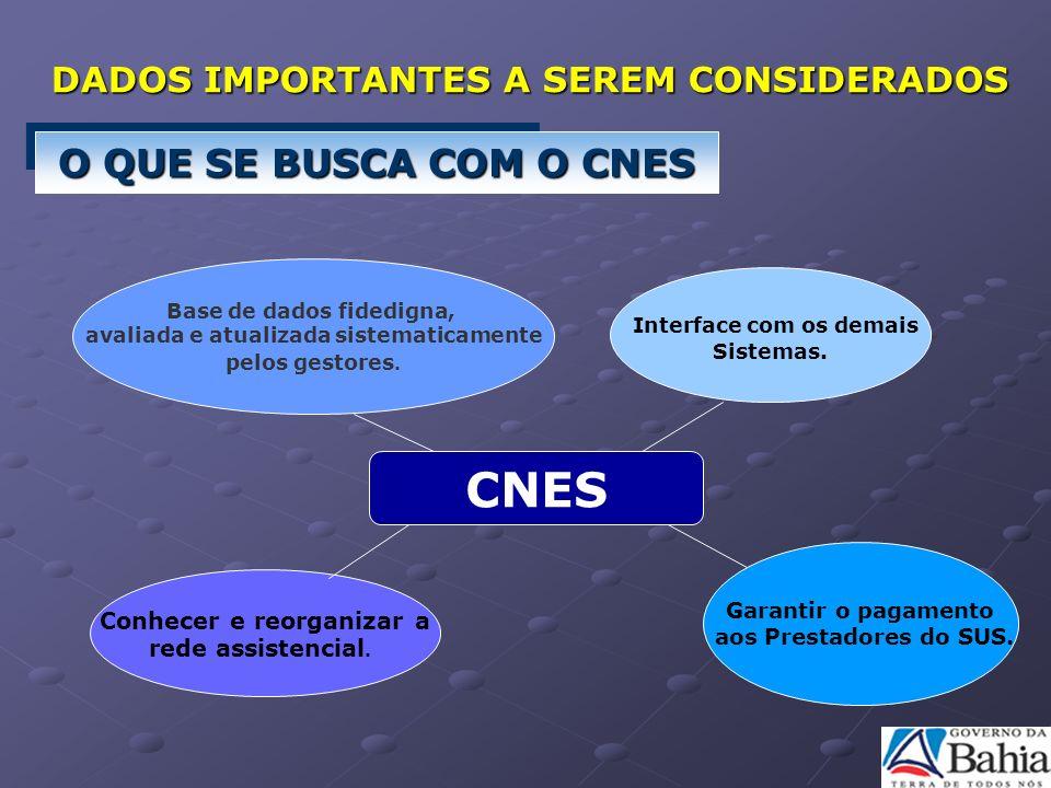 CNES Conhecer e reorganizar a rede assistencial. Interface com os demais Sistemas. Garantir o pagamento aos Prestadores do SUS. Base de dados fidedign