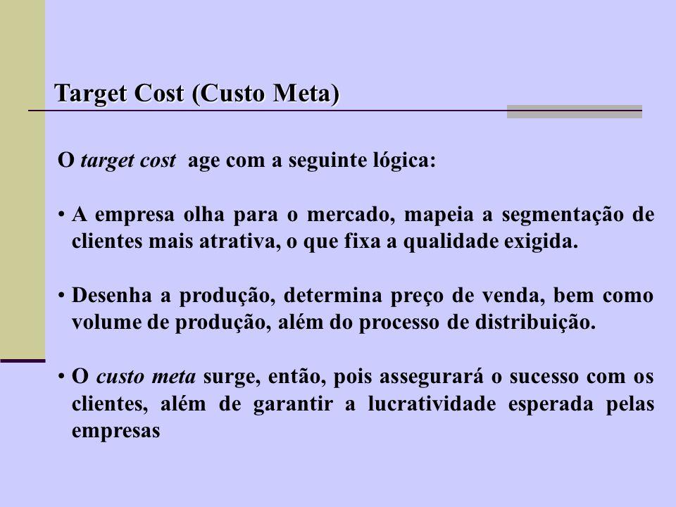 Fórmula básica para cálculo do Preço de Venda IMPOSTOS MARGEM CUSTOS % 100,0PV PV =Custo– 58,35 X– 100