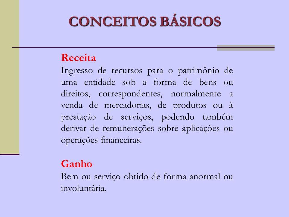CONCEITOS BÁSICOS GASTO CUSTOS DESPESAS PERDAS Transformação de ativos.