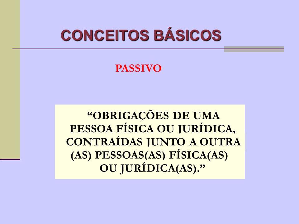 CONCEITOS BÁSICOS ATIVO BENS E DIREITOS PERTENCENTES A UMA PESSOA FÍSICA OU JURÍDICA