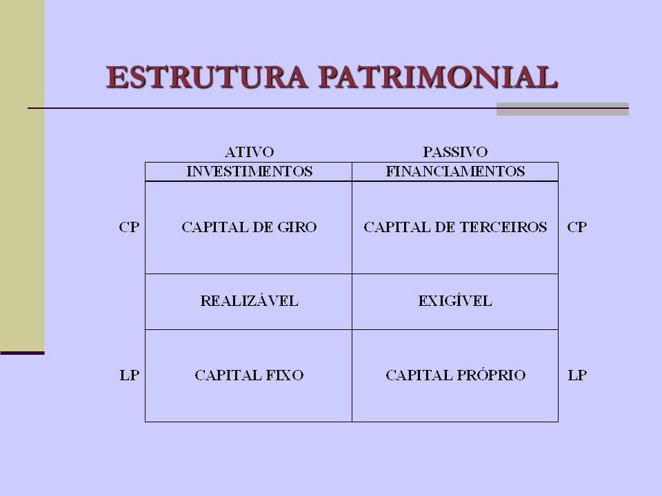 ATIVO, PASSIVO e PL Aplicações de Recursos = ATIVO Origens de Recursos = PASSIVO e PL SITUAÇÃO LÍQUIDA ATIVO = PASSIVO + PL SITUAÇÃO LÍQUIDA POSITIVA ATIVO - PASSIVO = PL, quando A > P SITUAÇÃO LÍQUIDA NULA ATIVO - PASSIVO = O, quando A = P SITUAÇÃO LÍQUIDA NEGATIVA ATIVO - PASSIVO PASSIVO a descoberto, quando A < P