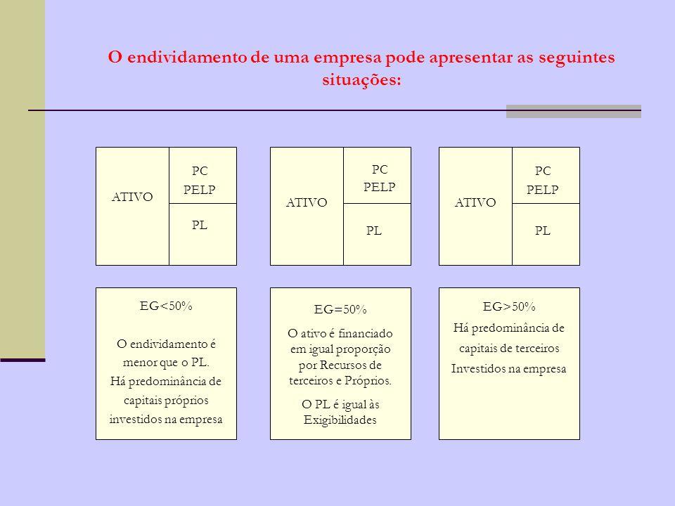 RELAÇÕES ENTRE AS FONTES DE RECURSOS (RFR) PC + PELP + REF X 100 PL ENDIVIDAMENTO GERAL (EG) PC + PELP X 100 ATIVO