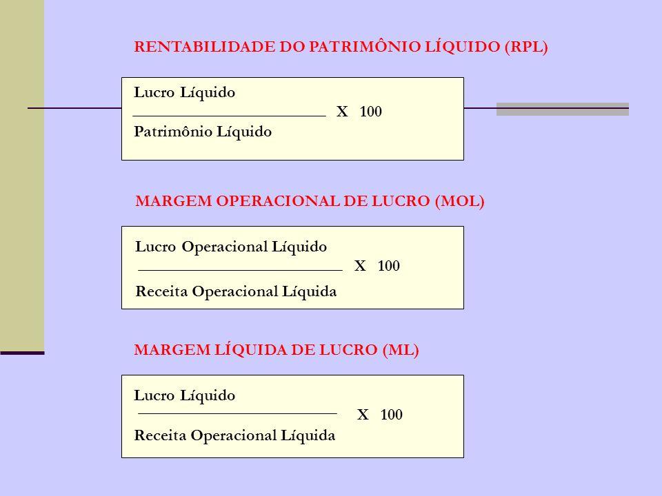 Os principais índices de rentabilidade utilizados são: Rentabilidade do Patrimônio LíquidoRPL Margem Operacional de LucroMOL Margem Liquida de LucroML Rotação do AtivoRA Rentabilidade dos investimentosRI
