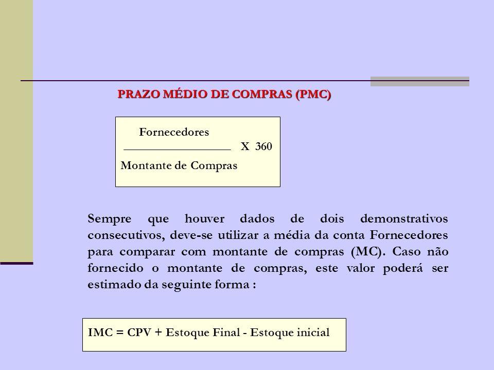 Os prazos médios comumente utilizados são: Prazo Médio de ComprasPMC Prazo Médio de EstoquesPME Prazo Médio de RecebimentosPMR Ciclo OperacionalCO Ciclo FinanceiroCF
