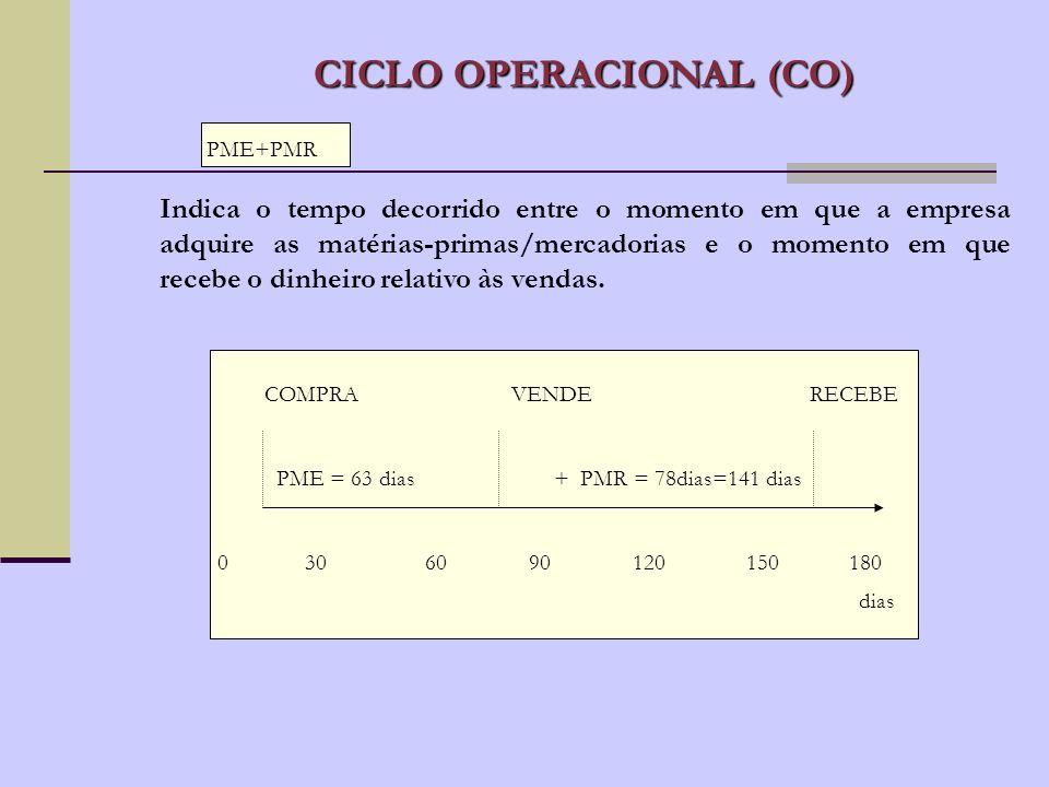 PRAZO MÉDIO DE RECEBIMENTOS (PMR PRAZO MÉDIO DE RECEBIMENTOS (PMR) Clientes X 360 Receita Operacional Bruta PRAZO MÉDIO DE ESTOQUES (PME) Estoques X 360 Custo dos Produtos Vendidos