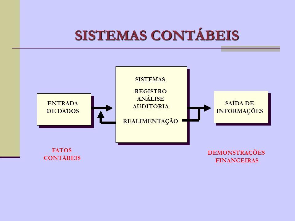 OS SISTEMAS SOCIAIS (EMPRESAS) SÃO ORGANIZADOS SEGUNDO REGRAS VALORES PRINCÍPIOS LEIS NORMAS E EVOLUEM DE ACORDO COM A INTERAÇÃO ENTRE AS PARTES