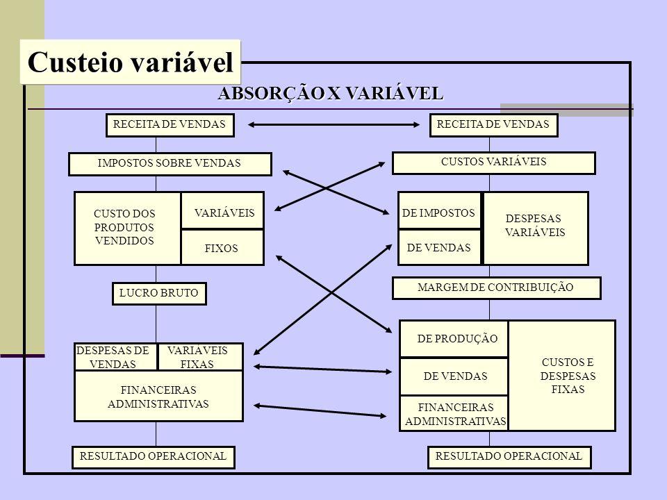 Valoração dos estoques Competência e confrontação Seleção do Mix de produtos Lucro marginal vs.