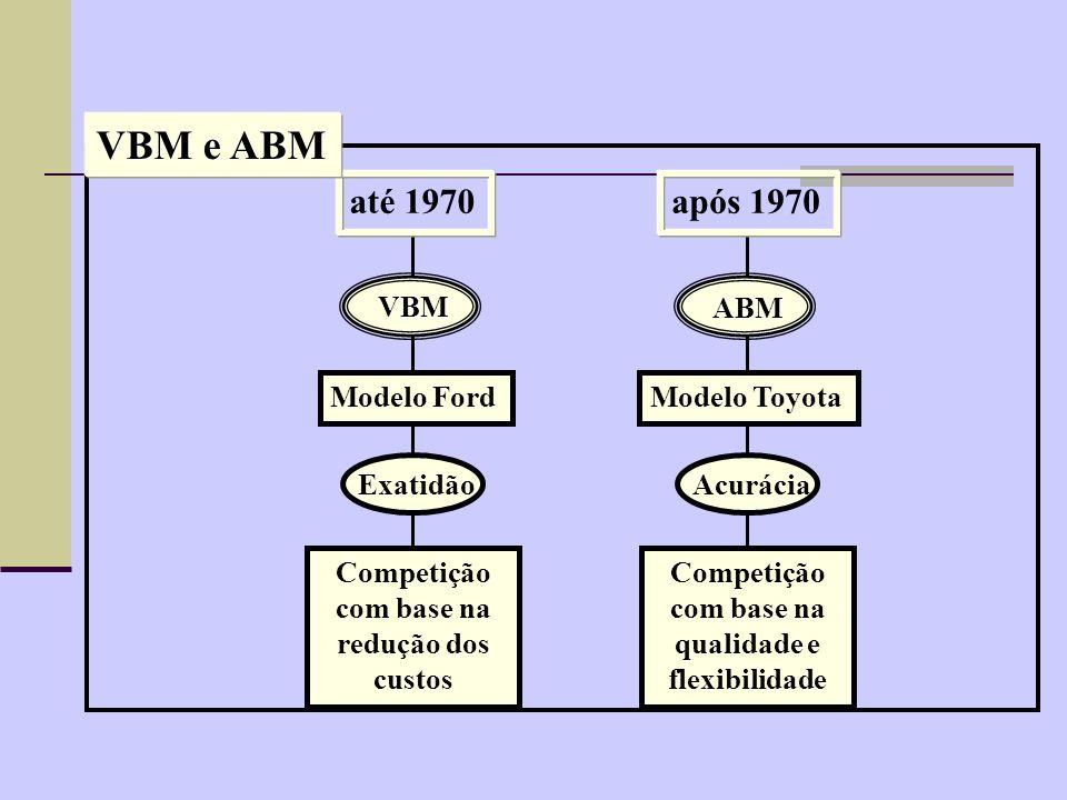 VBM X ABM VBM = Volume Based Management Gerenciamento por volume, efetuado pelos métodos de Custeio por Absorção e Variável.