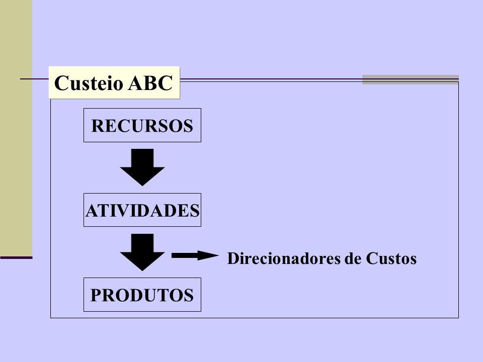 Recursos Consumido por Atividades Consumidas por ClienteProdutoFornecedorSetor de mercadoInfra-estrutura