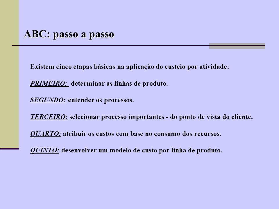 GASTOS FORNECIMENTO DE RECURSOS DEMANDA POR RECURSOS ATIVIDADES PRODUTOS, CLIENTES, FORNECEDORES (demandam)