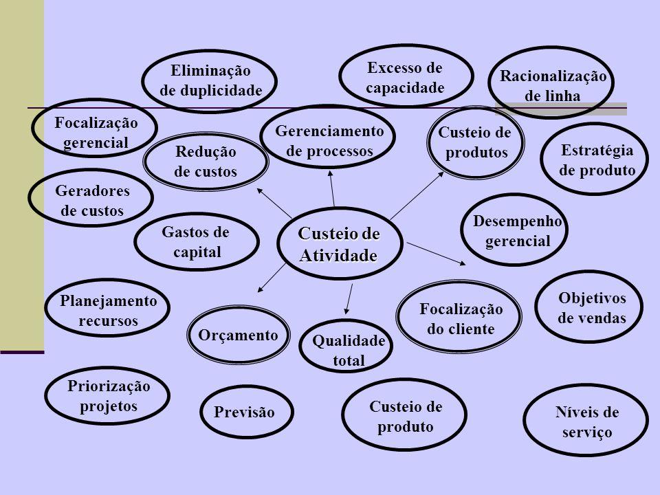 Os benefícios do ABC O custeio por atividade tem diversos benefícios.