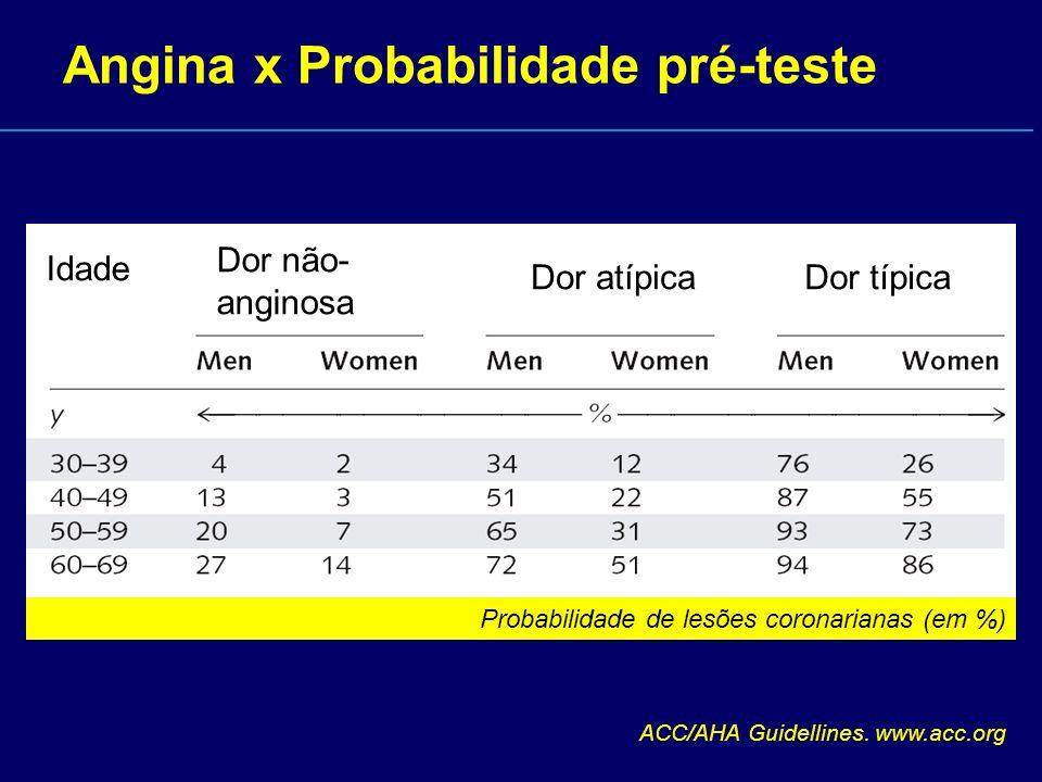 Angina x Probabilidade pré-teste Idade Dor não- anginosa Dor atípicaDor típica Probabilidade de lesões coronarianas (em %) ACC/AHA Guidellines. www.ac