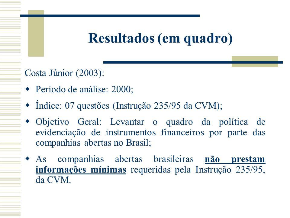 Resultados (em quadro) Costa Júnior (2003): Período de análise: 2000; Índice: 07 questões (Instrução 235/95 da CVM); Objetivo Geral: Levantar o quadro