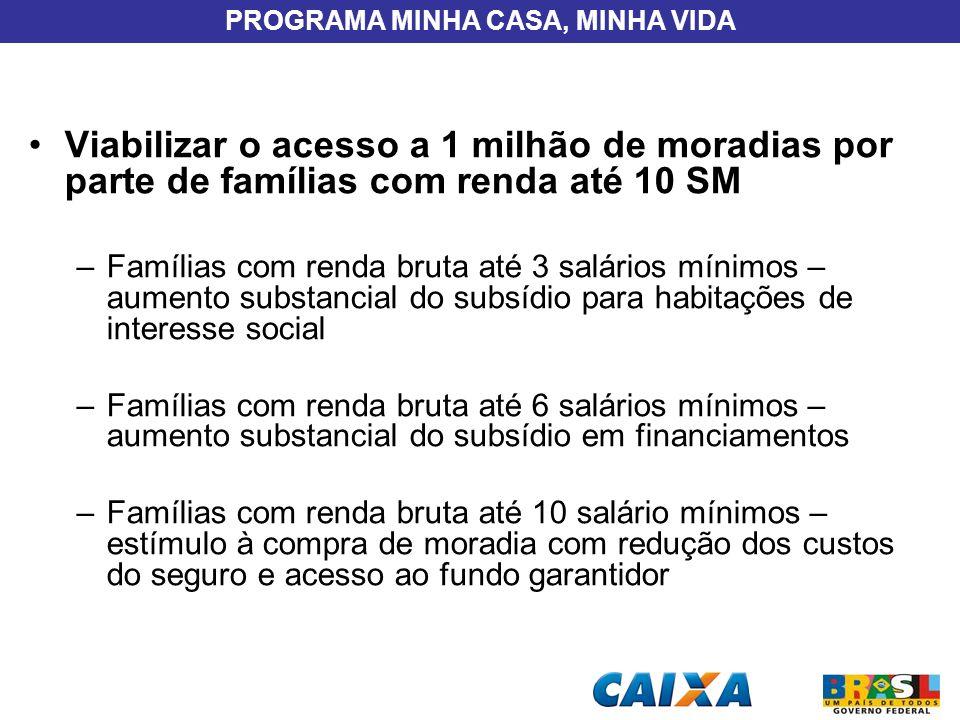 PROGRAMA MINHA CASA, MINHA VIDA Viabilizar o acesso a 1 milhão de moradias por parte de famílias com renda até 10 SM –Famílias com renda bruta até 3 s
