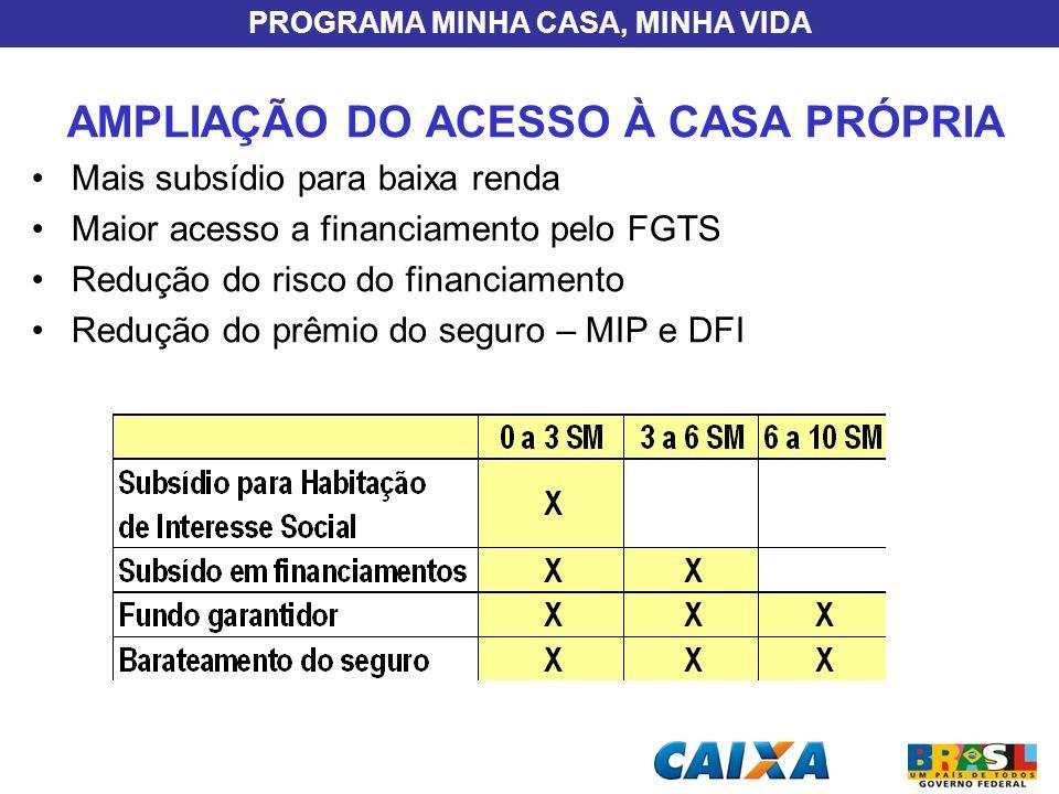 PROGRAMA MINHA CASA, MINHA VIDA AMPLIAÇÃO DO ACESSO À CASA PRÓPRIA Mais subsídio para baixa renda Maior acesso a financiamento pelo FGTS Redução do ri