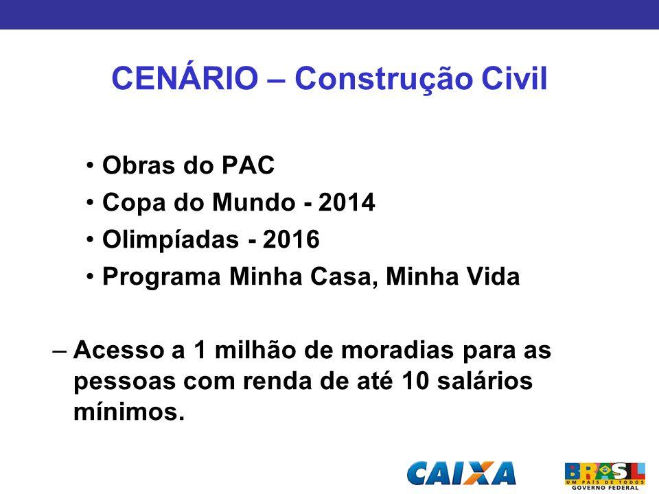 CENÁRIO – Construção Civil Obras do PAC Copa do Mundo - 2014 Olimpíadas - 2016 Programa Minha Casa, Minha Vida –Acesso a 1 milhão de moradias para as