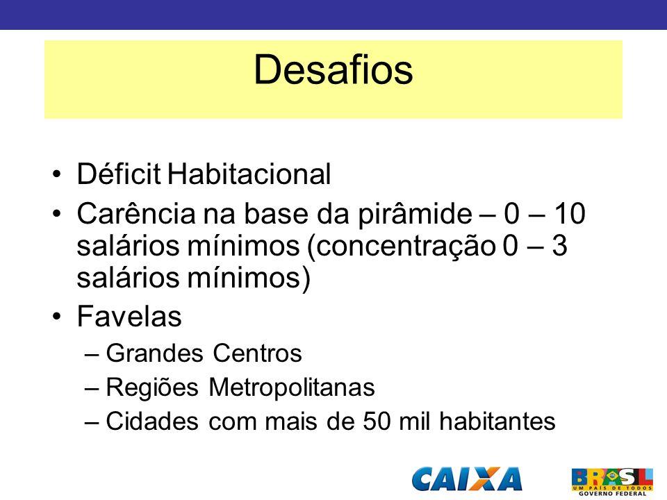 Déficit Habitacional Carência na base da pirâmide – 0 – 10 salários mínimos (concentração 0 – 3 salários mínimos) Favelas –Grandes Centros –Regiões Me