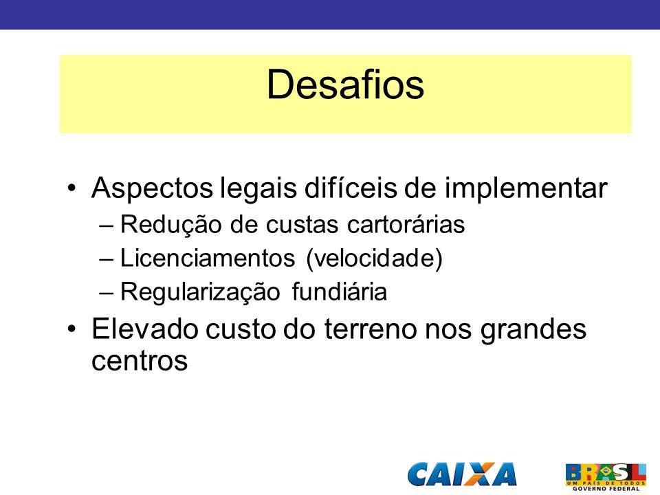 Aspectos legais difíceis de implementar –Redução de custas cartorárias –Licenciamentos (velocidade) –Regularização fundiária Elevado custo do terreno
