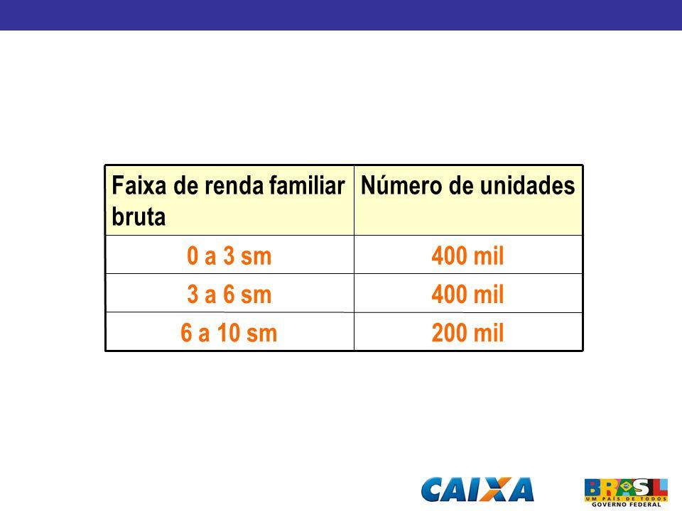 Número de unidadesFaixa de renda familiar bruta 200 mil6 a 10 sm 400 mil3 a 6 sm 400 mil0 a 3 sm