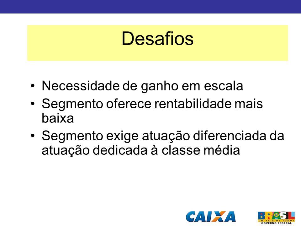 Necessidade de ganho em escala Segmento oferece rentabilidade mais baixa Segmento exige atuação diferenciada da atuação dedicada à classe média Desafi