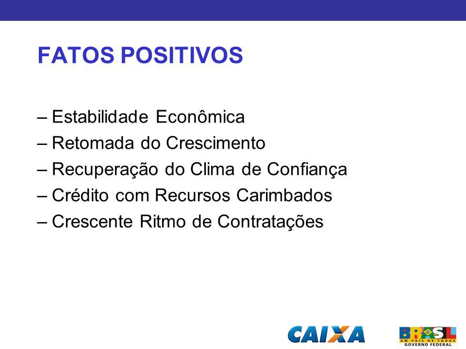 FATOS POSITIVOS –Estabilidade Econômica –Retomada do Crescimento –Recuperação do Clima de Confiança –Crédito com Recursos Carimbados –Crescente Ritmo