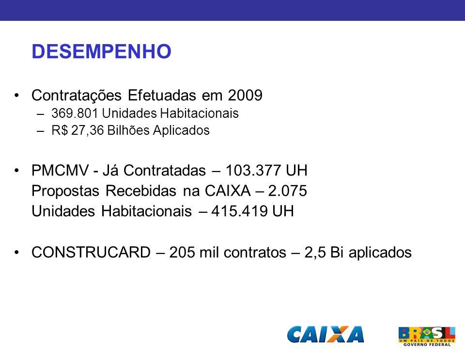 DESEMPENHO Contratações Efetuadas em 2009 –369.801 Unidades Habitacionais –R$ 27,36 Bilhões Aplicados PMCMV - Já Contratadas – 103.377 UH Propostas Re