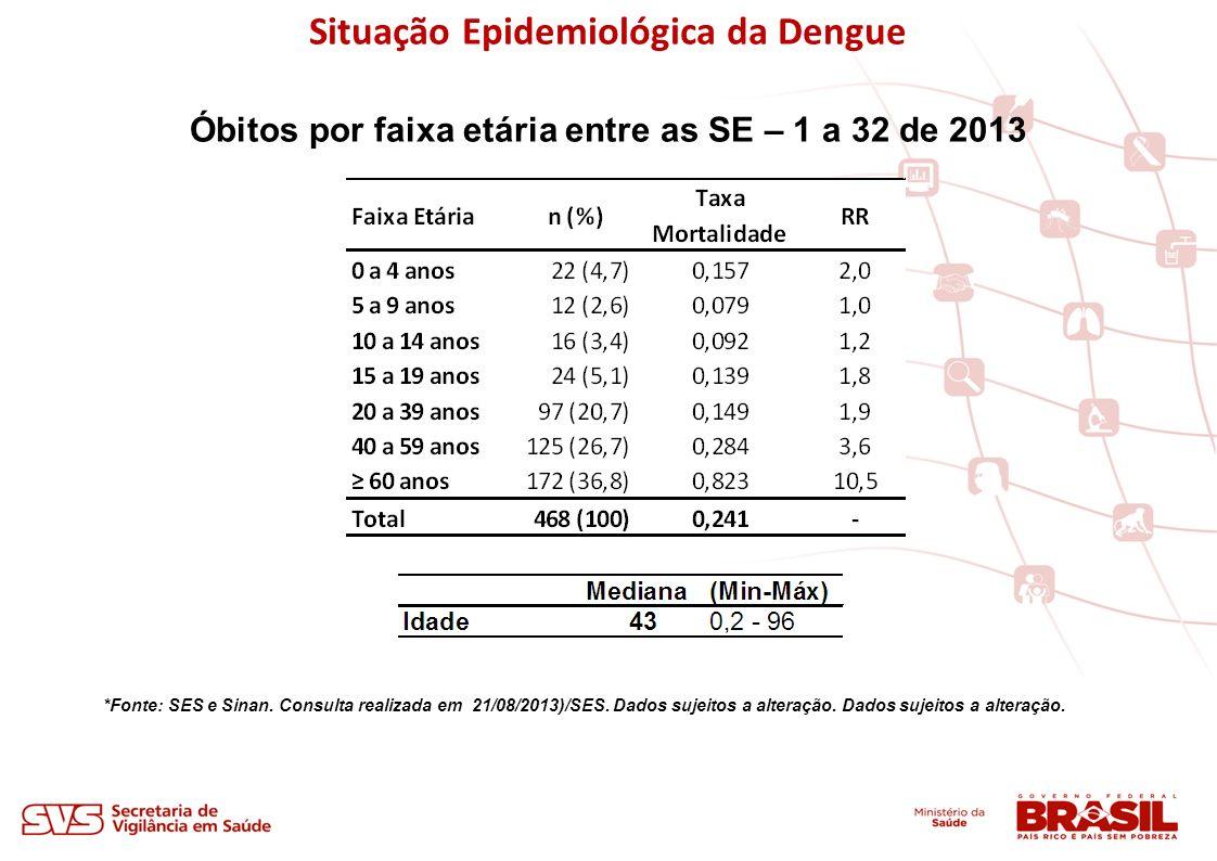 Situação Epidemiológica da Dengue *Fonte: SES e Sinan. Consulta realizada em 21/08/2013)/SES. Dados sujeitos a alteração. Dados sujeitos a alteração.