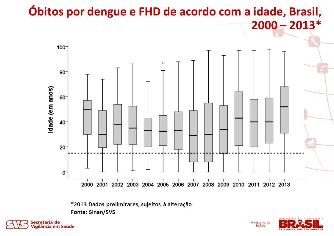 Óbitos por dengue e FHD de acordo com a idade, Brasil, 2000 – 2013* *2013 Dados prelimirares, sujeitos à alteração Fonte: Sinan/SVS