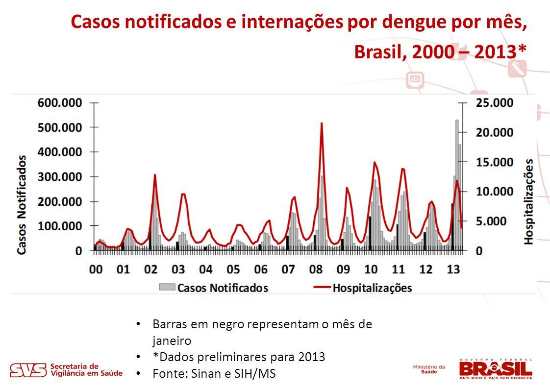 Casos notificados e internações por dengue por mês, Brasil, 2000 – 2013* Barras em negro representam o mês de janeiro *Dados preliminares para 2013 Fo