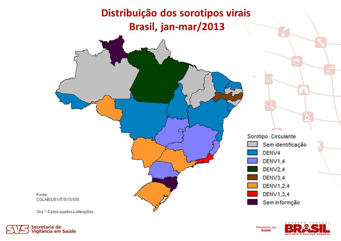 Fonte: CGLAB/DEVIT/SVS/MS Obs.*- Dados sujeitos a alterações. Distribuição dos sorotipos virais Brasil, jan-mar/2013