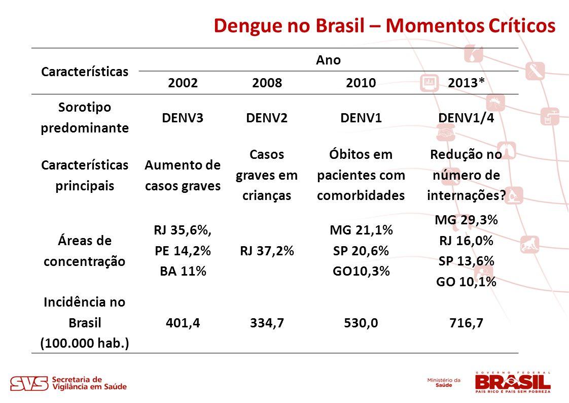 Dengue no Brasil – Momentos Críticos Características Ano 2002200820102013* Sorotipo predominante DENV3DENV2DENV1DENV1/4 Características principais Aum