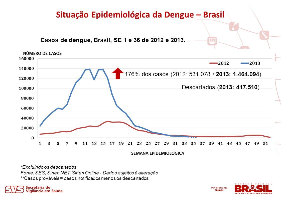 Casos de dengue, Brasil, SE 1 e 36 de 2012 e 2013. 176% dos casos (2012: 531.078 / 2013: 1.464.094) Descartados (2013: 417.510) Situação Epidemiológic
