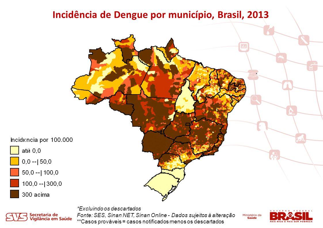 Incidência de Dengue por município, Brasil, 2013 *Excluindo os descartados Fonte: SES, Sinan NET, Sinan Online - Dados sujeitos à alteração **Casos pr