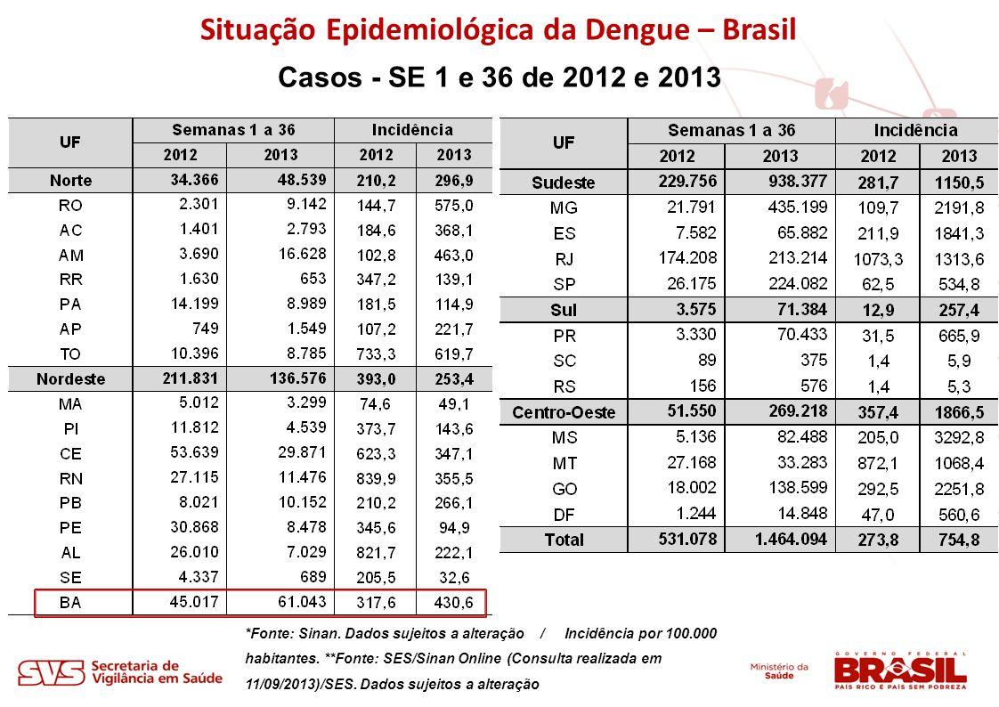 Situação Epidemiológica da Dengue – Brasil Casos - SE 1 e 36 de 2012 e 2013 *Fonte: Sinan. Dados sujeitos a alteração / Incidência por 100.000 habitan