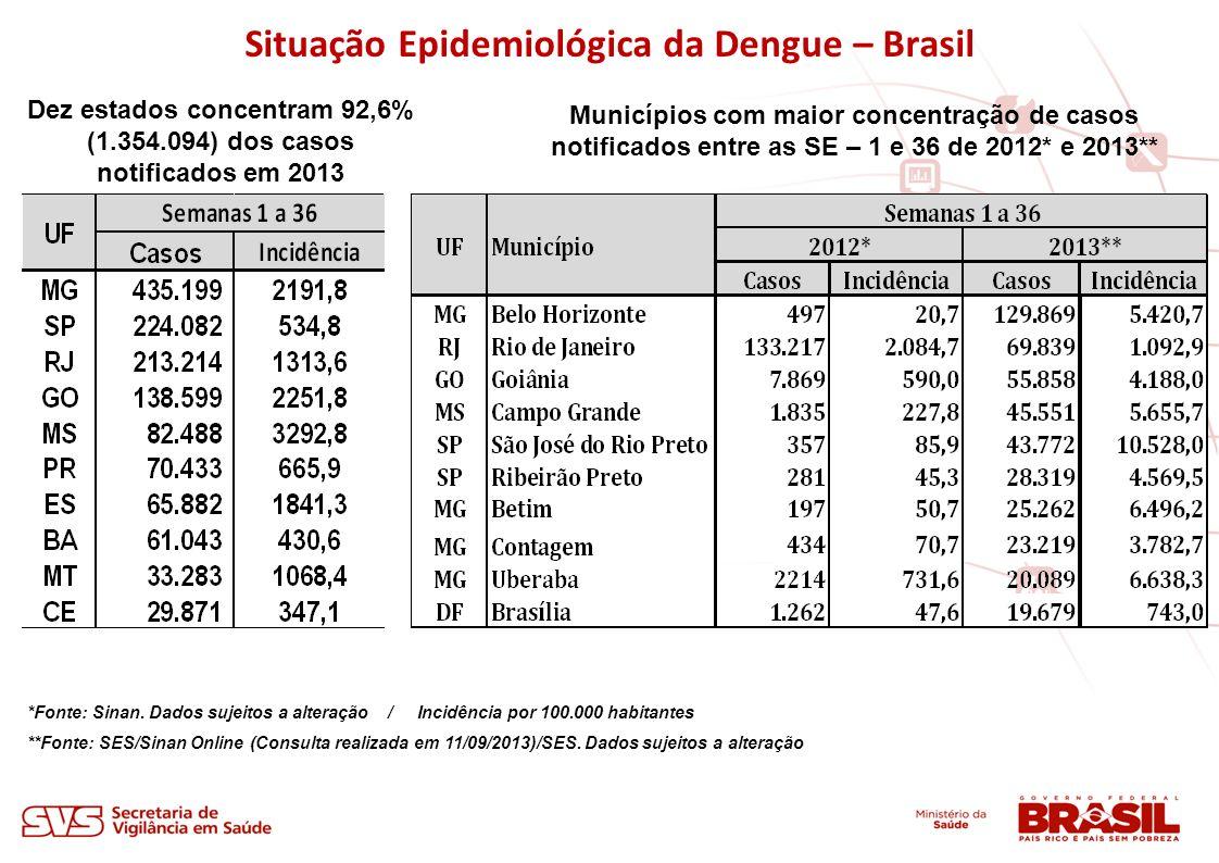 *Fonte: Sinan. Dados sujeitos a alteração / Incidência por 100.000 habitantes **Fonte: SES/Sinan Online (Consulta realizada em 11/09/2013)/SES. Dados
