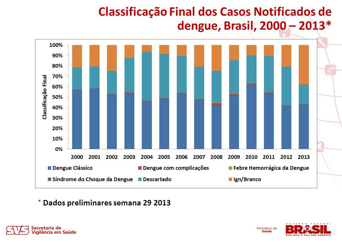Classificação Final dos Casos Notificados de dengue, Brasil, 2000 – 2013* * Dados preliminares semana 29 2013