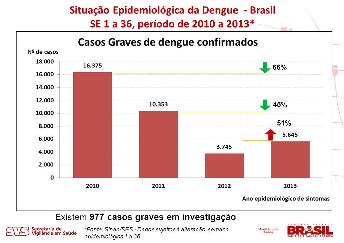 Situação Epidemiológica da Dengue - Brasil SE 1 a 36, período de 2010 a 2013* *Fonte: Sinan/SES - Dados sujeitos à alteração, semana epidemiológica 1